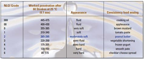 Tips For Selecting A Lubricant For Ball Screws