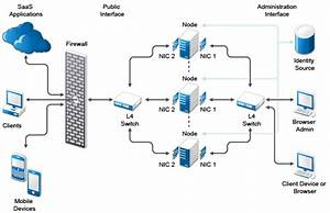 Netiq Documentation  Netiq Cloudaccess Installation And