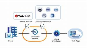 Cloudflare Integrates With Tanium For Increased Edge