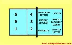 volleyball positions roles formations easy  understand