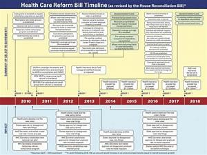 Health Care Reform Timeline Chart