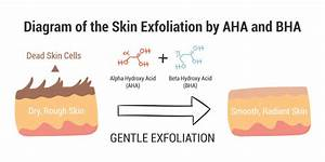 How Far You Know Aha And Bha Are Beneficial To Your