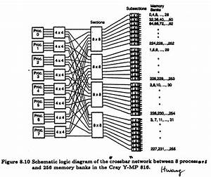 Schematic Logic Diagram Of Cray Y