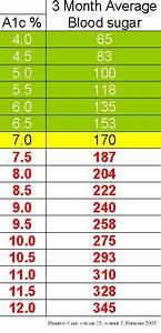 A1c Average Blood Sugar Chart What Is A Good Blood Sugar Level Pinterest High Blood