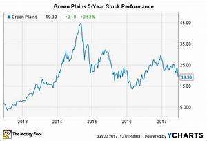 Green Plains Buy The Dip The Motley Fool