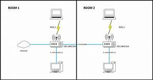 Home Networking Setup