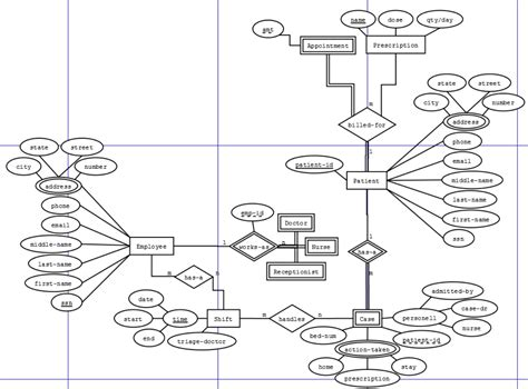Er Diagram Title by Entity Relationship Does This Er Schema Make Sense