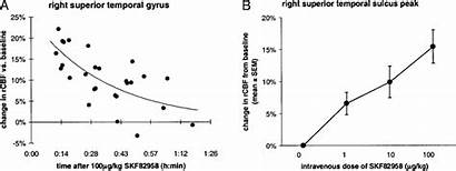 Rcbf Responses Plotted Drug Selected Against Intravenous