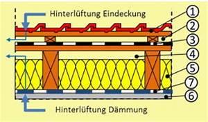 Dach Dämmen Ohne Unterspannbahn : geneigtes dach aufbau sanierung was ist zu beachten ~ Lizthompson.info Haus und Dekorationen