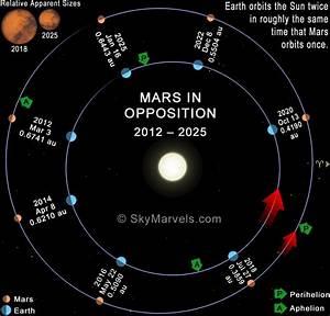 Mars at Opposition: 2012-2025 - SkyMarvels.com