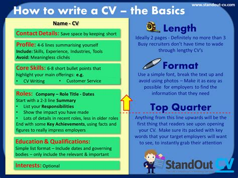 Cv Tips by How To Write A Successful Cv Tips With Exles