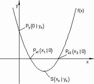 Quadratische Funktionen Scheitelpunkt Berechnen : zusammenfassung quadratische funktionen mathe brinkmann ~ Themetempest.com Abrechnung