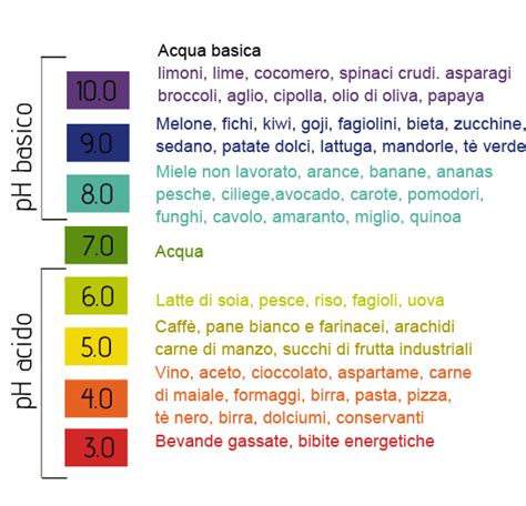 Tabella Pral Degli Alimenti by Perch 233 L Acidificazione Sangue Ci Fa Ammalare