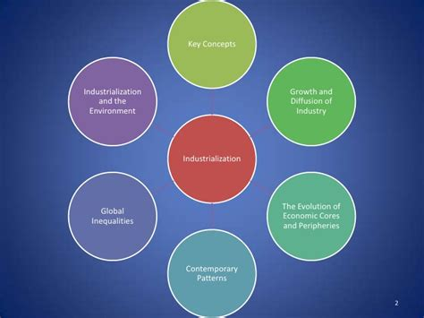 Environmental Modification Definition Ap Human Geography by Ap Human Geography Unit 6 Industrialization