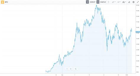 bitcoin  year chart  bitconnect coin reddit