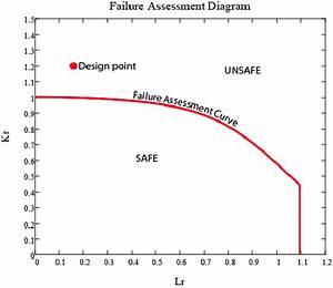 Bs 7910 Level 2 Failure Assessment Diagram
