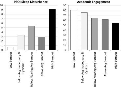 burnout frontiersin sleep undergraduate analyses latent theory response inventory samples profile academic psqi disturbances differences pittsburgh engagement profiles across study
