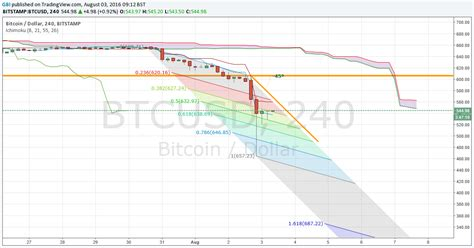 Live btc price website provides live updated btc prices in various currencies around the world. Bitcoin Price Tanks Over 10%, Is Bear Trend Confirmed (BTC/USD)