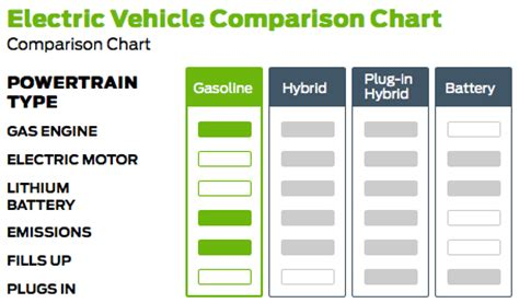 Electric Vehicle Comparison by Ford Sets Up Website To Explain The Differences Between