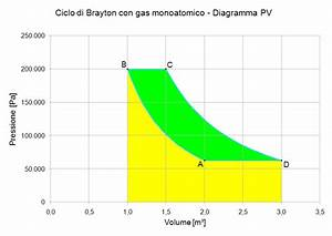 Heat Engine Science  The Brayton Cycle