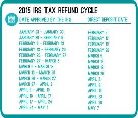 Estimated Taxes For 2015 by What Are The 2015 Irs Refund Cycle Dates Rapidtax