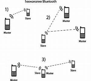 bluetooth With bluetooth technology