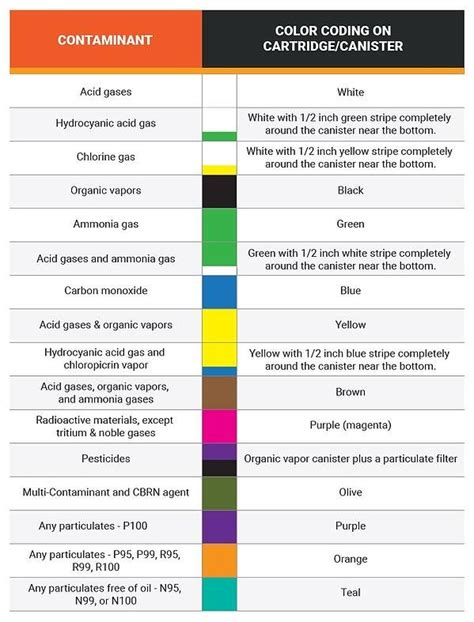 respirator cartridge mad science color chart included