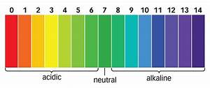 Ph Scale  Is Acidic  A Ph Greater Than 7 Is Basic