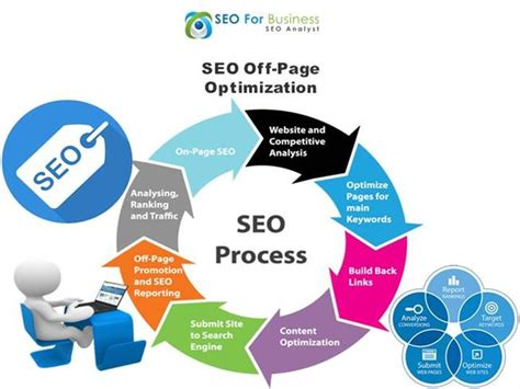 Seo Activities by Seo Page Activity By Seo For Business Authorstream
