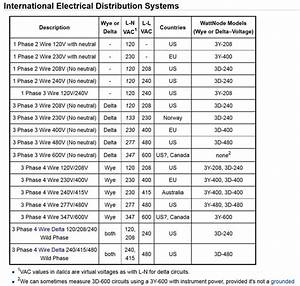 Wiring Diagram For A 480  277v 3 Phase To 208  120v Transformer