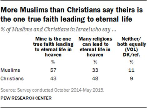 Christianity Islam Comparison Essay by Muslim And Christian Beliefs And Practices In Israel