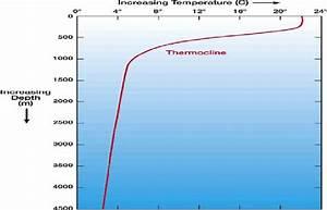 A Simple Temperature