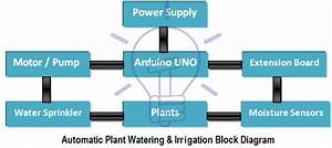 Automatic Plant Watering  U0026 Irrigation System