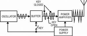 transmitter fundamentals With four channel continuous wave transmitter