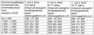 Auto Unterhalt Berechnen : verwandte suchanfragen zu unterhalt ehefrau tabelle ~ Themetempest.com Abrechnung