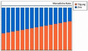 Monatliche Rate Berechnen Formel : tilgung beim kredit das sollten sie beachten ~ Themetempest.com Abrechnung