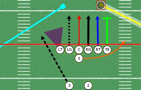 football play designer drawing plays with football playbook designer coachyouths
