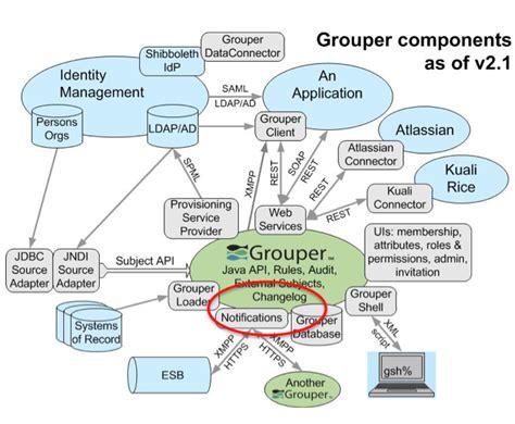 change diagram grouper internet2 consumers shows notifications architecture