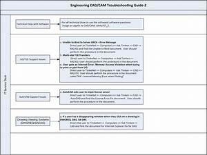 It Globalservicedesk Work Flow  Engineering Cad  Cam Help