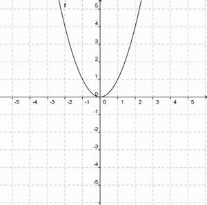 Steigung Berechnen Quadratische Funktion : lernpfade quadratische funktionen die quadratische funktion stellt sich vor dmuw wiki ~ Themetempest.com Abrechnung