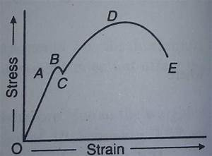 Read Here    Stress Strain Diagram For Mild Steel