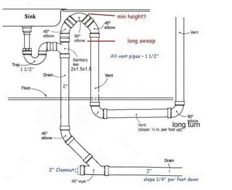 island venting kitchen sink loop vent height for kitchen island sink doityourself 4852