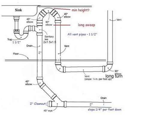 Kitchen Sink Drain Height  Bathroom Sink Drain Height My
