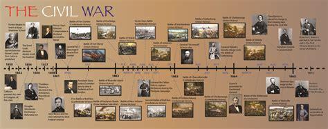 civil war battles search american history