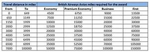 British Airways Award Chart Longest Airline Routes And Cheapest Miles To Fly Them