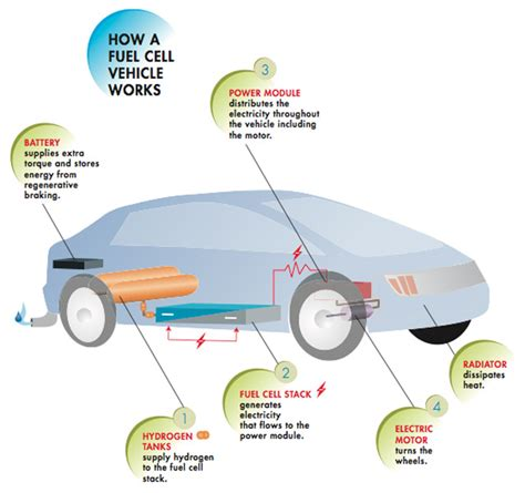 hydrogen fuel cell cars   electric cars