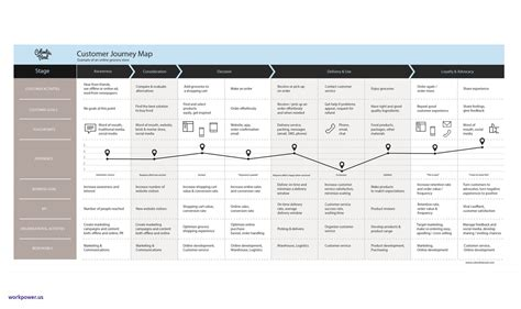 Customer Journey Map Template Journey Map Template Ppt Ex53 Documentaries For