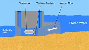 Tidal Energy -  Information   Advantages   Disadvantages