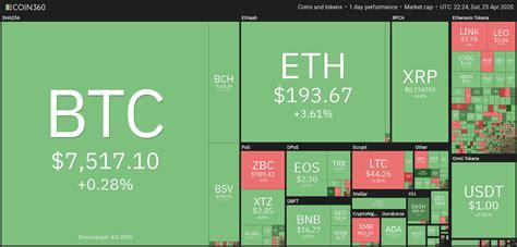 Es algo similar a invertir en una startup que puede aumentar su valor debido a su éxito y popularidad o simplemente, nunca llegar a ser rentable. El precio de Bitcoin presiona para pasar los 7,750 dólares ...