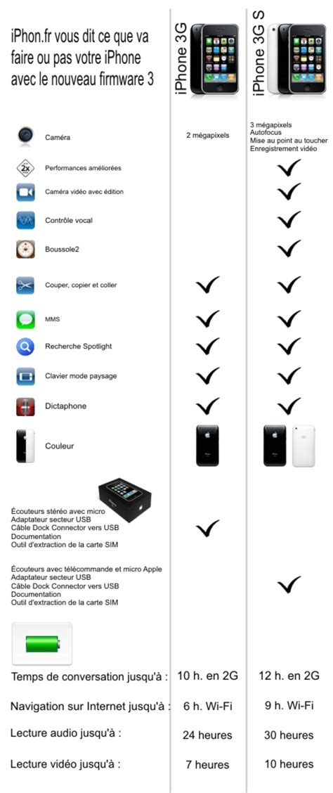 Diff Rence Entre Iphone Et Smartphone by C Est Quoi La Diff 233 Rence Entre Un Iphone 3g Et 3gs Forum